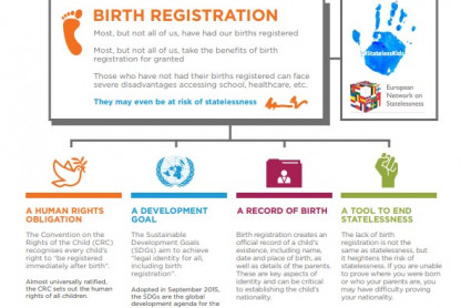 Birth registration infographic