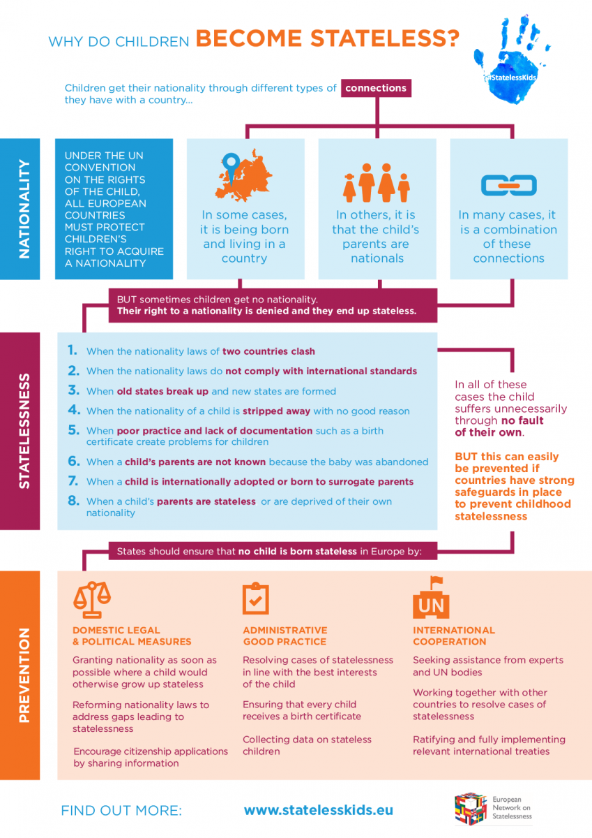This New Ens Infographic Explains Why That Happens And What Countries Need To Do To Make Sure No Child Ends Up Stateless In Europe